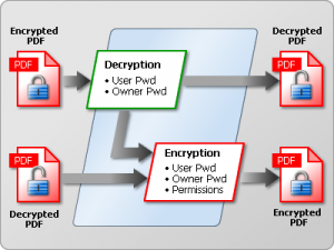 pdf security flow 300x225 PDF Security in 2010; 3 New Threats to Avoid